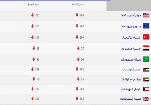 صورة اسعار العملات والذهب في سورية حتى مساء الثلاثاء 13/8/2013