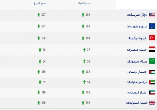 صورة اسعار العملات والذهب حتى صباح الجمعة 16/8/2013