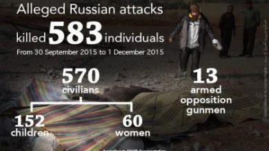 صورة القصف الروسي يقتل أكثر من 500 مدني سوري خلال شهر
