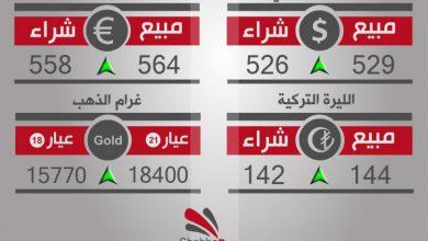 صورة أسعار العملات والذهب في محافظة حلب، يوم الأحد 12-2-2017
