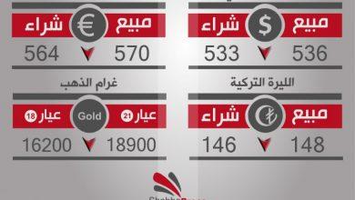 صورة أسعار العملات والذهب في محافظة حلب، يوم الإثنين 20-2-2017