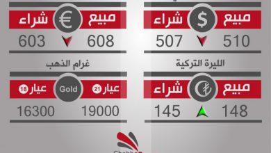 صورة أسعار العملات والذهب في محافظة حلب، يوم الخميس 14-9-2017
