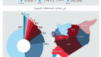 صورة سنتان على التدخل الروسي في سوريا .. أرقام توضح حجم الانتهاكات