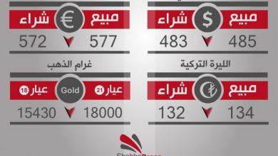 صورة أسعار العملات والذهب في محافظة حلب، يوم الأحد 15-10-2017